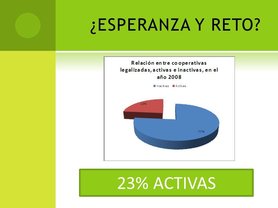 ¿ESPERANZA Y RETO? 23% ACTIVAS