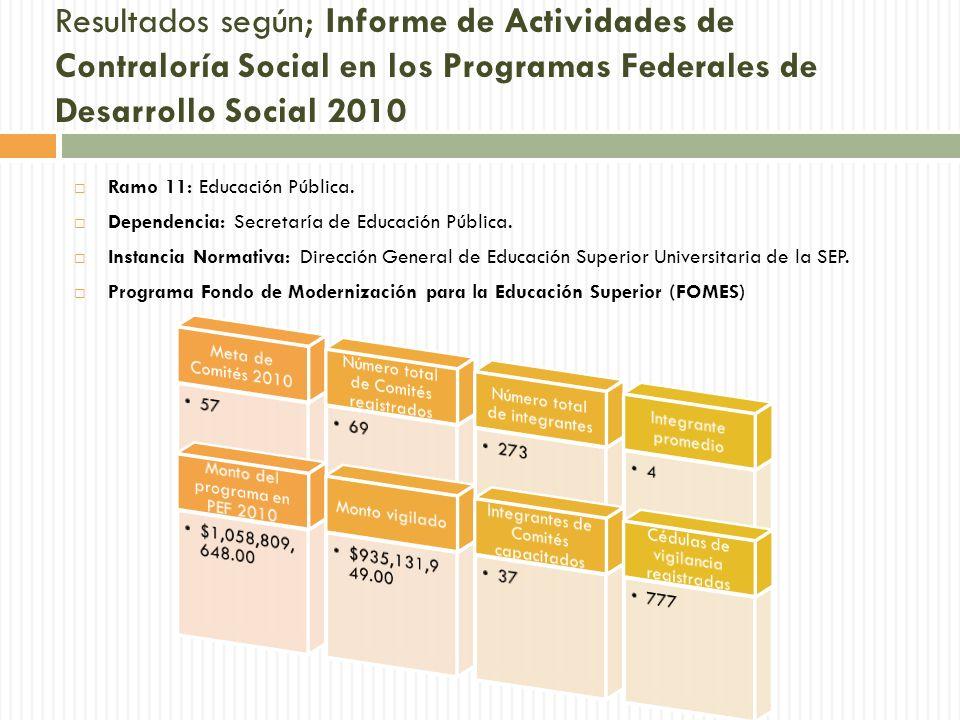 Resultados según; Informe de Actividades de Contraloría Social en los Programas Federales de Desarrollo Social 2010 Ramo 11: Educación Pública.