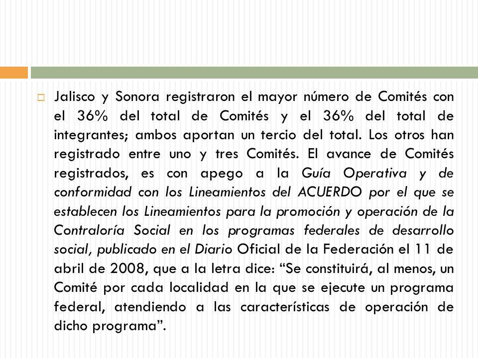 Jalisco y Sonora registraron el mayor número de Comités con el 36% del total de Comités y el 36% del total de integrantes; ambos aportan un tercio del total.