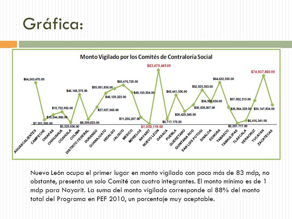 Gráfica: Nuevo León ocupa el primer lugar en monto vigilado con poco más de 83 mdp, no obstante, presenta un solo Comité con cuatro integrantes.
