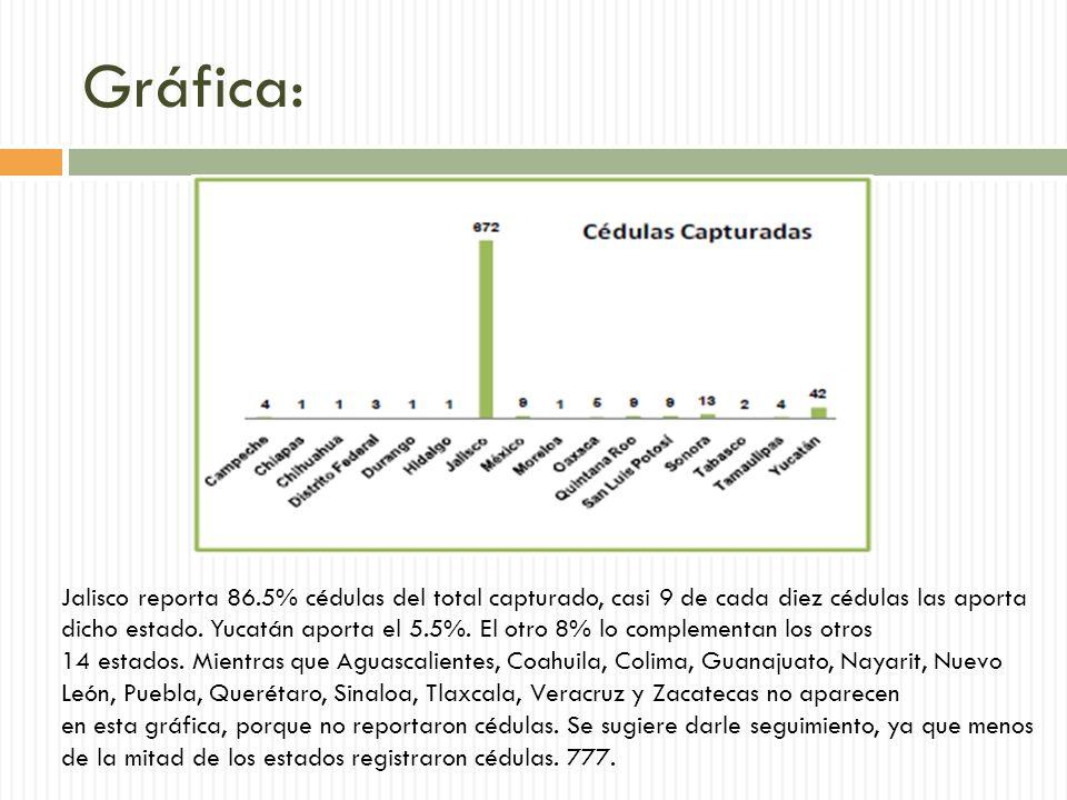 Gráfica: Jalisco reporta 86.5% cédulas del total capturado, casi 9 de cada diez cédulas las aporta dicho estado.