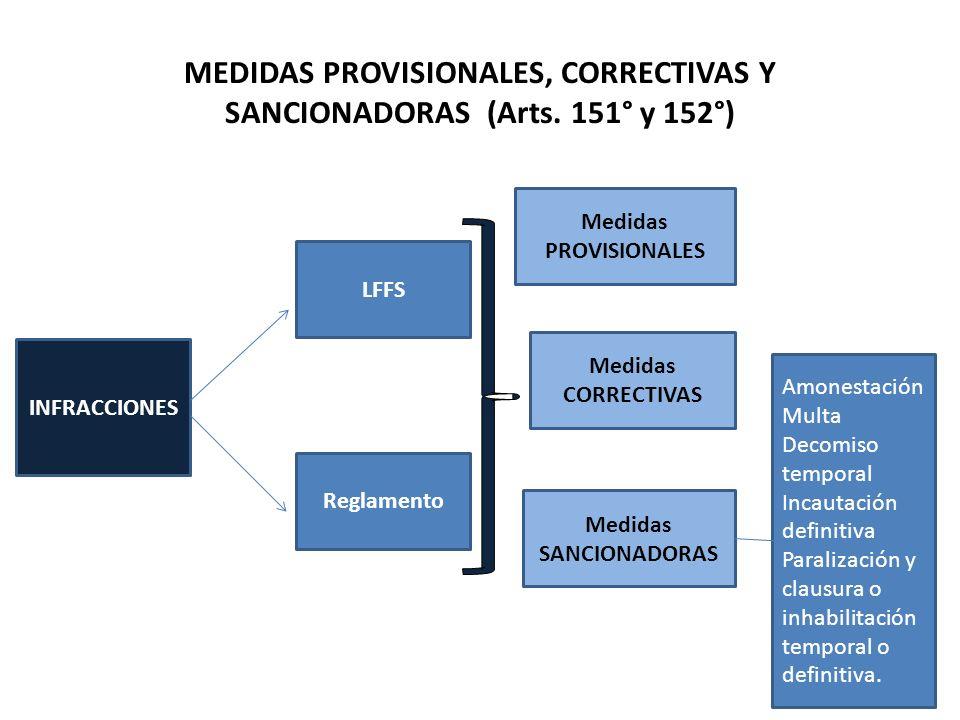 MEDIDAS PROVISIONALES, CORRECTIVAS Y SANCIONADORAS (Arts. 151° y 152°) INFRACCIONES Reglamento Medidas SANCIONADORAS Medidas CORRECTIVAS Medidas PROVI