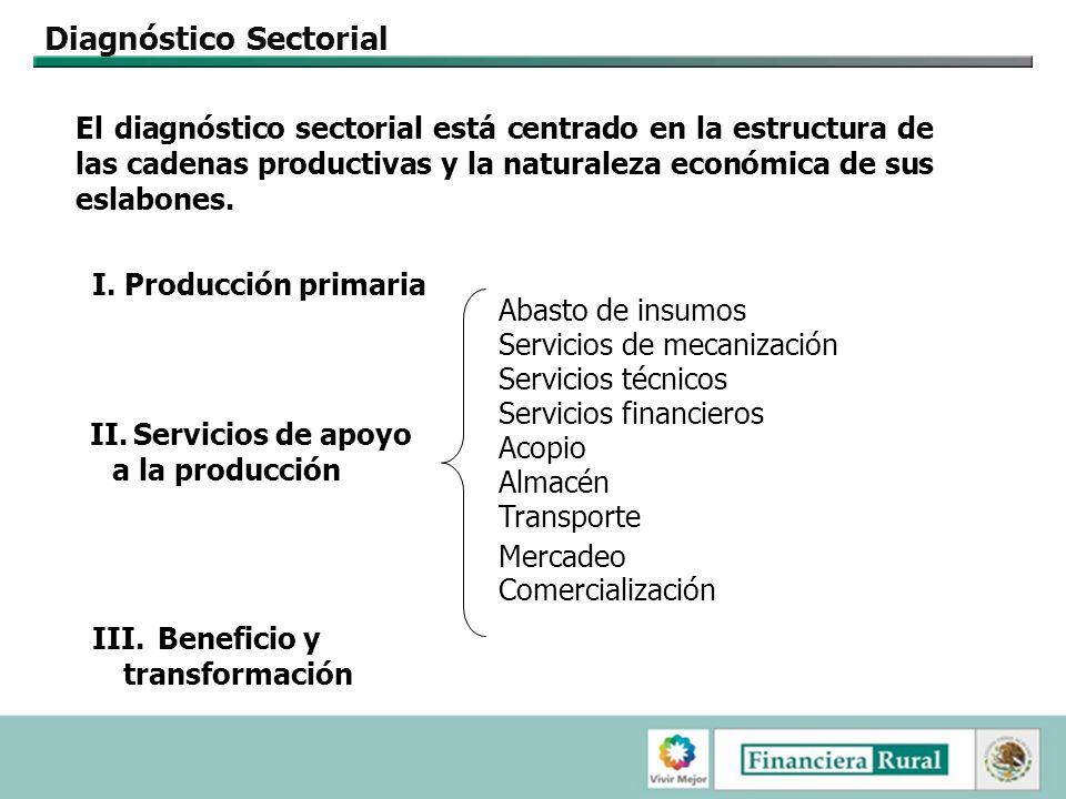 Una misma normativa básica (ingeniería básica) en los Programas de Financiamiento para una oferta de crédito diversificada Financiamiento del Proyecto de Inversión Apoyos para inversión en activos y capital de trabajo De la FR.