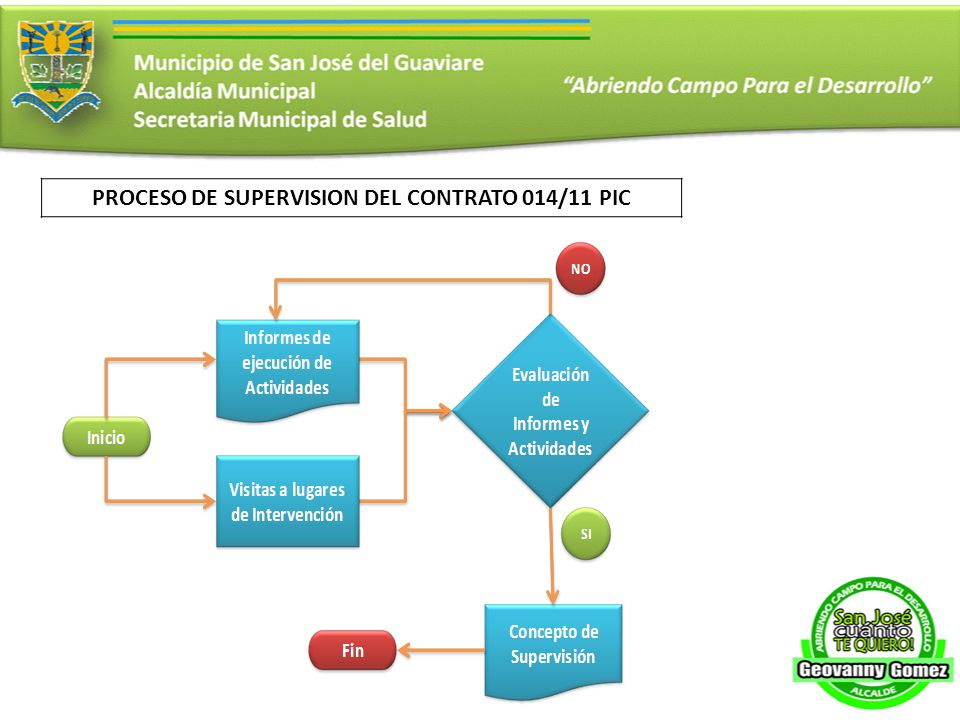 PROCESO DE SUPERVISION DEL CONTRATO 014/11 PIC