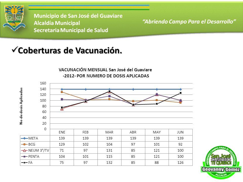 Coberturas de Vacunación. Coberturas de Vacunación.