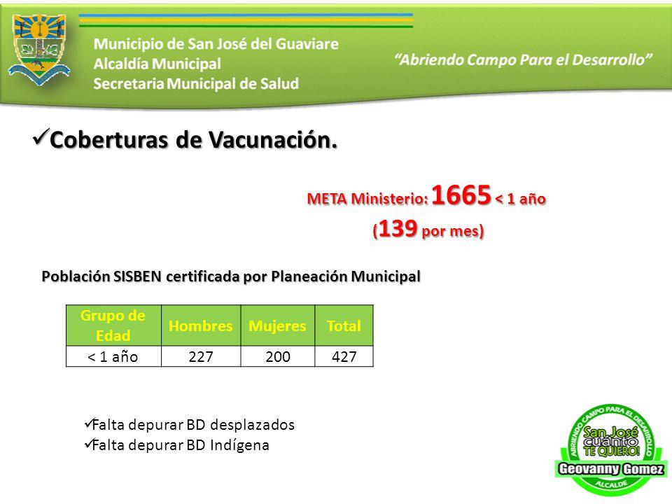 META Ministerio: 1665 < 1 año ( 139 por mes) ( 139 por mes) Grupo de Edad HombresMujeresTotal < 1 año227200427 Población SISBEN certificada por Planea