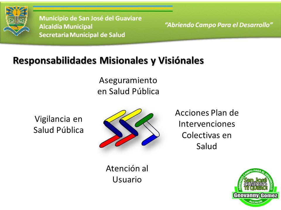Responsabilidades Misionales y Visiónales Aseguramiento en Salud Pública Vigilancia en Salud Pública Acciones Plan de Intervenciones Colectivas en Salud Atención al Usuario
