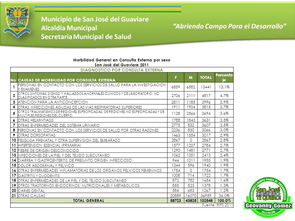 Morbilidad General en Consulta Externa por sexo San José del Guaviare 2011 DIAGNOSTICO POR CONSULTA EXTERNA NoCAUSAS DE MORBILIDAD POR CONSULTA EXTERNA FMTOTAL Porcenta je 1 PERSONAS EN CONTACTO CON LOS SERVICIOS DE SALUD PARA LA INVESTIGACION Y EXAMENES 685965821344113,1% 2 OTROS SINTOMAS, SIGNSO Y HALLAZGOS ANORMALES CLINICOS Y DE LABORATORIO, NO CLASIFICADOS EN OTRA PARTE 2706211148174,7% 3 ATENCION PARA LA ANTICONCEPCION 2811118539963,9% 4 OTRAS INFECCIONES AGUDAS DE LAS VIAS RESPIRATORIAS SUPERIORES 1911190438153,7% 5 OTROS TRAUMATISMOS DE REGIONES ESPECIFICADAS, DE REGIONES NO ESPECIFICADAS Y DE MULTIPLES REGIONES DEL CUERPO 1128256636943,6% 6 OTRAS HELMINTIASIS 1788184336313,5% 7 OTRAS ENFERMEDADES DEL SISTEMA URINARIO 277583236073,5% 8 PERSONAS EN CONTACTO CON LOS SERVICIOS DE SALUD POR OTRAS RAZONES 223683030663,0% 9 OTRAS DORSOPATIAS 1463155430172,9% 10 PESQUISA PRENATAL Y OTRA SUPERVISION DEL EMBARAZO 28670 2,8% 11 HIPERTENSION ESENCIAL (PRIMARIA) 1577120727842,7% 12 FIEBRE DE ORIGEN DESCONOCIDO 1290148127712,7% 13 INFECCIONES DE LA PIEL Y DEL TEJIDO SUBCUTANEO 1062135124132,4% 14 DIARREA Y GASTROENTERITIS DE PRESUNTO ORIGEN INFECCIOSO 944101119551,9% 15 DOLOR ABDOMINAL Y PELVICO 134459619401,9% 16 OTRAS ENFERMEDADES INFLAMATORIAS DE LOS ORGANOS PELVICOS FEMENINOS 17540 1,7% 17 GASTRITIS Y DUODENITIS 100871417221,7% 18 OTRAS ENFERMEDADES DE LA PIEL Y DEL TEJIDO SUBCUTANEO 87278216541,6% 19 OTROS TRASTORNOS ENDOCRINOS, NUTRICIONALES Y METABOLICOS 85552313781,3% 20 CARIES DENTAL 58468312671,2% 21 OTRAS CAUSAS 20889160703695936,0% TOTAL GENERAL5872343825102548100,0% Fuente: RIPS 2011