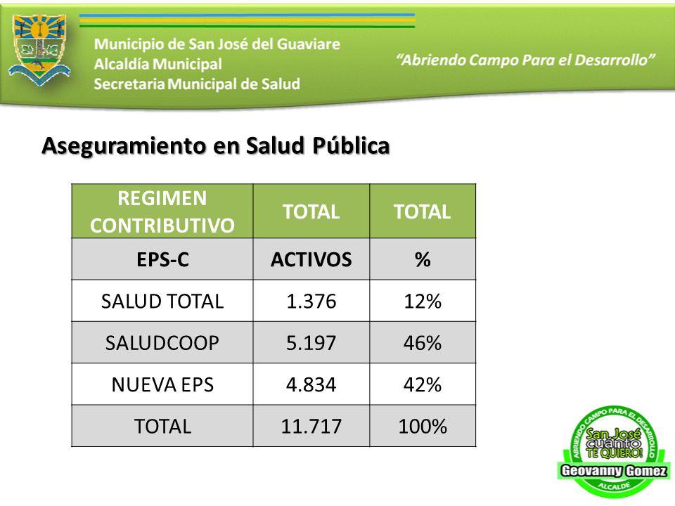 Aseguramiento en Salud Pública REGIMEN CONTRIBUTIVO TOTAL EPS-CACTIVOS% SALUD TOTAL1.37612% SALUDCOOP5.19746% NUEVA EPS4.83442% TOTAL11.717100%