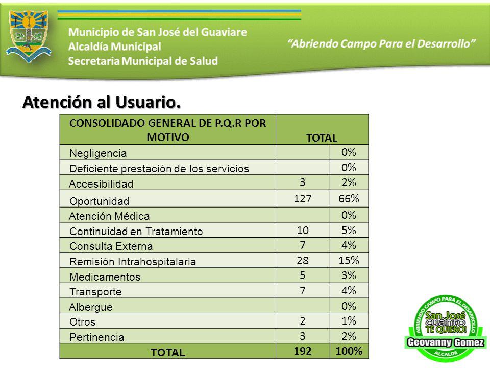 CONSOLIDADO GENERAL DE P.Q.R POR MOTIVOTOTAL Negligencia 0% Deficiente prestación de los servicios 0% Accesibilidad 32% Oportunidad 12766% Atención Mé