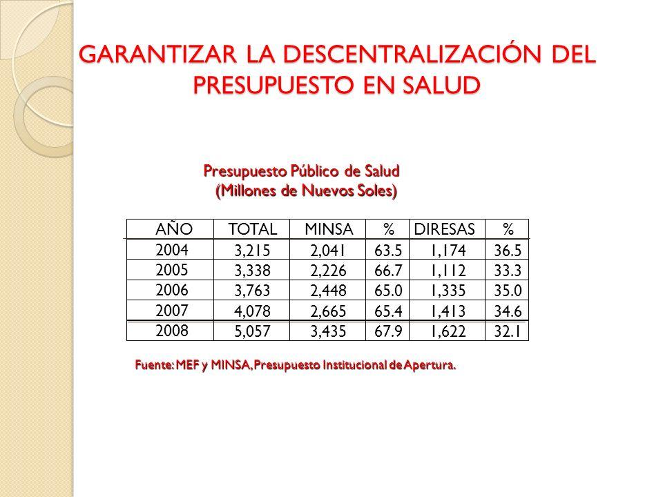 GARANTIZAR LA DESCENTRALIZACIÓN DEL PRESUPUESTO EN SALUD Presupuesto Público de Salud (Millones de Nuevos Soles) AÑO TOTAL MINSA % DIRESAS % 2004 3,21