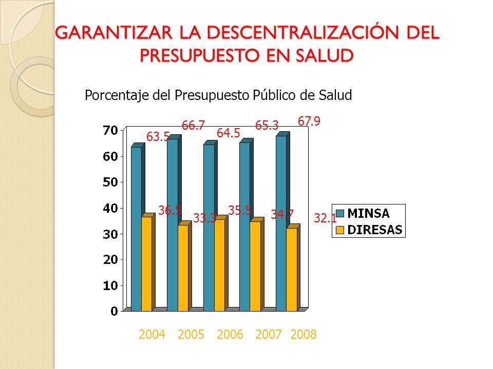 GARANTIZAR LA DESCENTRALIZACIÓN DEL PRESUPUESTO EN SALUD Porcentaje del Presupuesto Público de Salud 2004200520062007 63.5 36.5 66.7 33.3 64.5 35.5 65