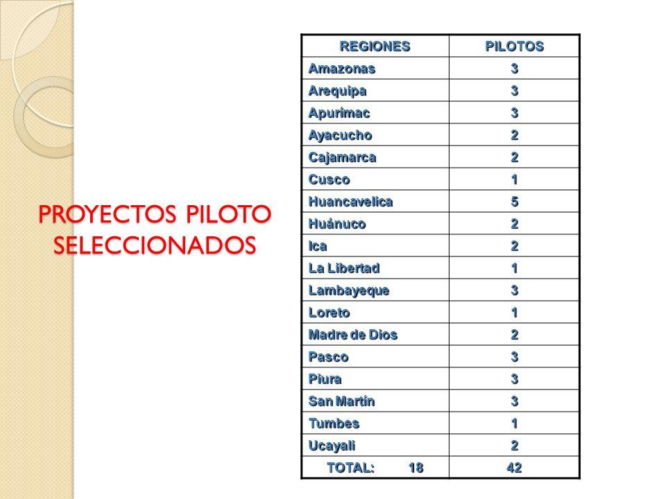 PROYECTOS PILOTO SELECCIONADOS REGIONESPILOTOS Amazonas3 Arequipa3 Apurímac3 Ayacucho2 Cajamarca2 Cusco1 Huancavelica5 Huánuco2 Ica2 La Libertad 1 Lam