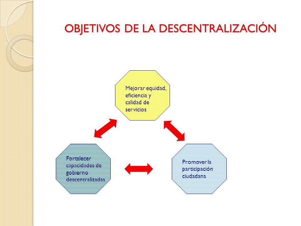 OBJETIVOS DE LA DESCENTRALIZACIÓN Mejorar equidad, eficiencia y calidad de servicios Promover la participación ciudadana Fortalecer capacidades de gob