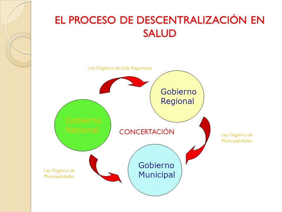 FUNCIONES ESPECIFICAS DE LOS GOBIERNOS REGIONALES EN SALUD a.