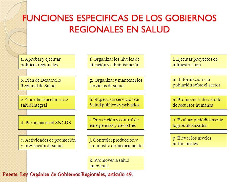FUNCIONES ESPECIFICAS DE LOS GOBIERNOS REGIONALES EN SALUD a. Aprobar y ejecutar políticas regionales b. Plan de Desarrollo Regional de Salud c. Coord