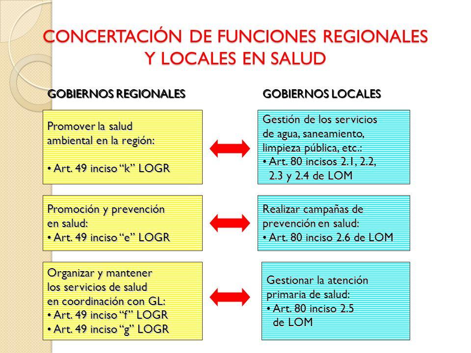 CONCERTACIÓN DE FUNCIONES REGIONALES Y LOCALES EN SALUD Promover la salud ambiental en la región: Art. 49 inciso k LOGR Art. 49 inciso k LOGR Promoció