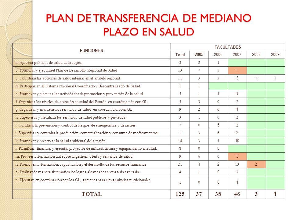 PLAN DE TRANSFERENCIA DE MEDIANO PLAZO EN SALUD FUNCIONES FACULTADES Total 20052006200720082009 a. Aprobar políticas de salud de la región. 321 b. For