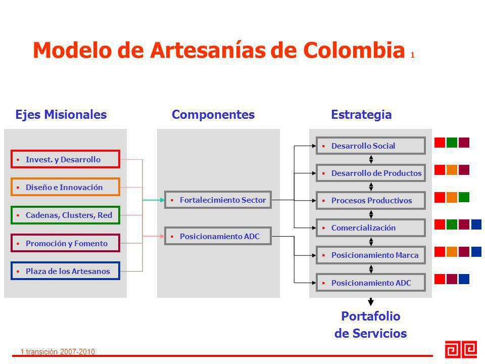 Invest. y Desarrollo Diseño e Innovación Cadenas, Clusters, Red Promoción y Fomento Plaza de los Artesanos Fortalecimiento Sector Posicionamiento ADC