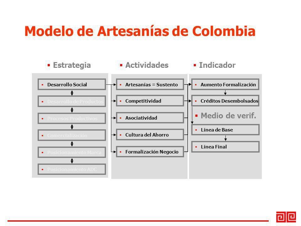 Desarrollo Social Desarrollo de Productos Procesos Productivos Comercialización Posicionamiento Marca Posicionamiento ADC Estrategia Artesanías = Sust