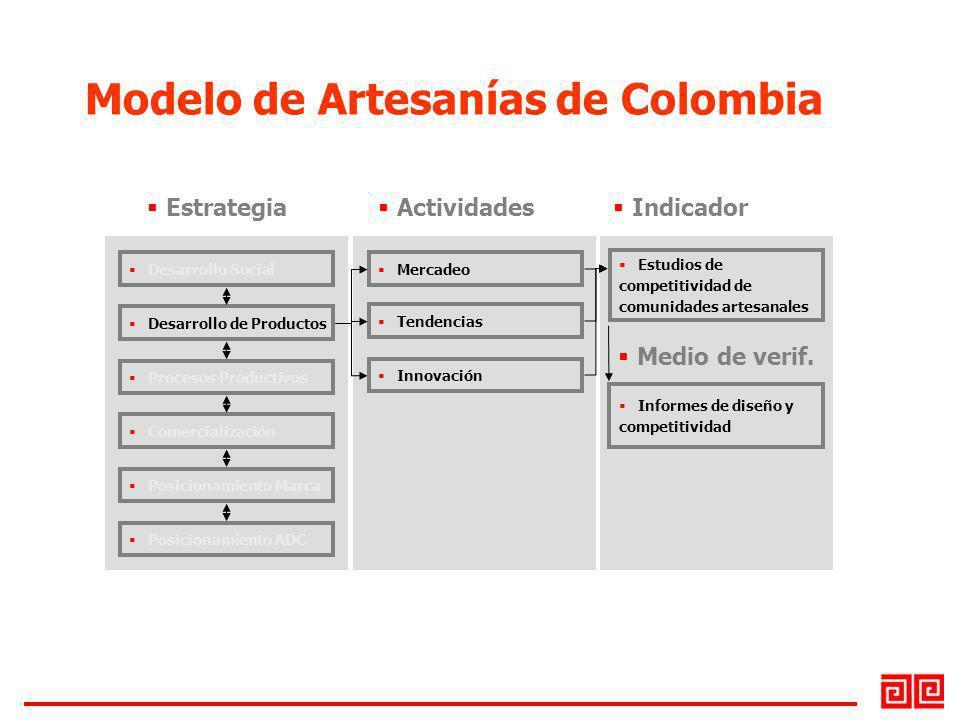 Desarrollo Social Desarrollo de Productos Procesos Productivos Comercialización Posicionamiento Marca Posicionamiento ADC Mercadeo Tendencias Innovaci