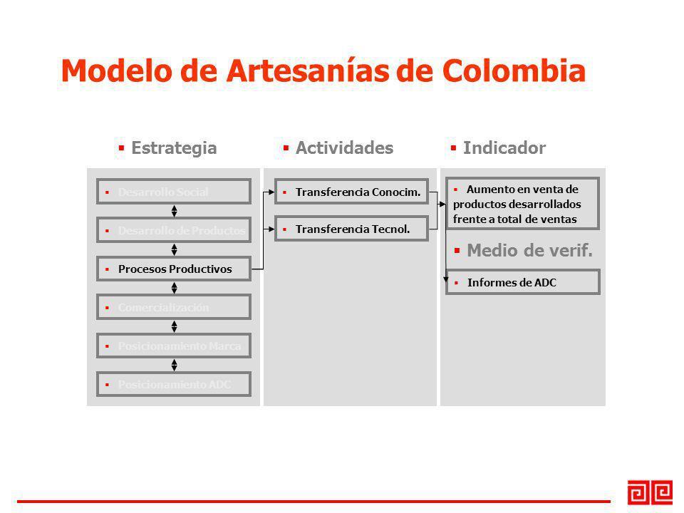 Desarrollo Social Desarrollo de Productos Procesos Productivos Comercialización Posicionamiento Marca Posicionamiento ADC Transferencia Conocim. Trans
