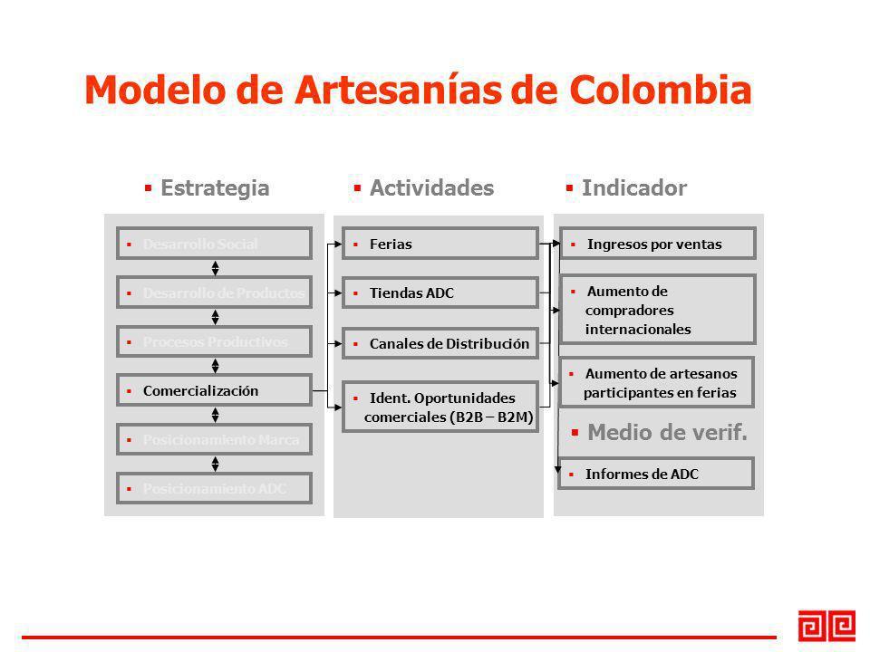 Desarrollo Social Desarrollo de Productos Procesos Productivos Comercialización Posicionamiento Marca Posicionamiento ADC Ferias Tiendas ADC Ingresos