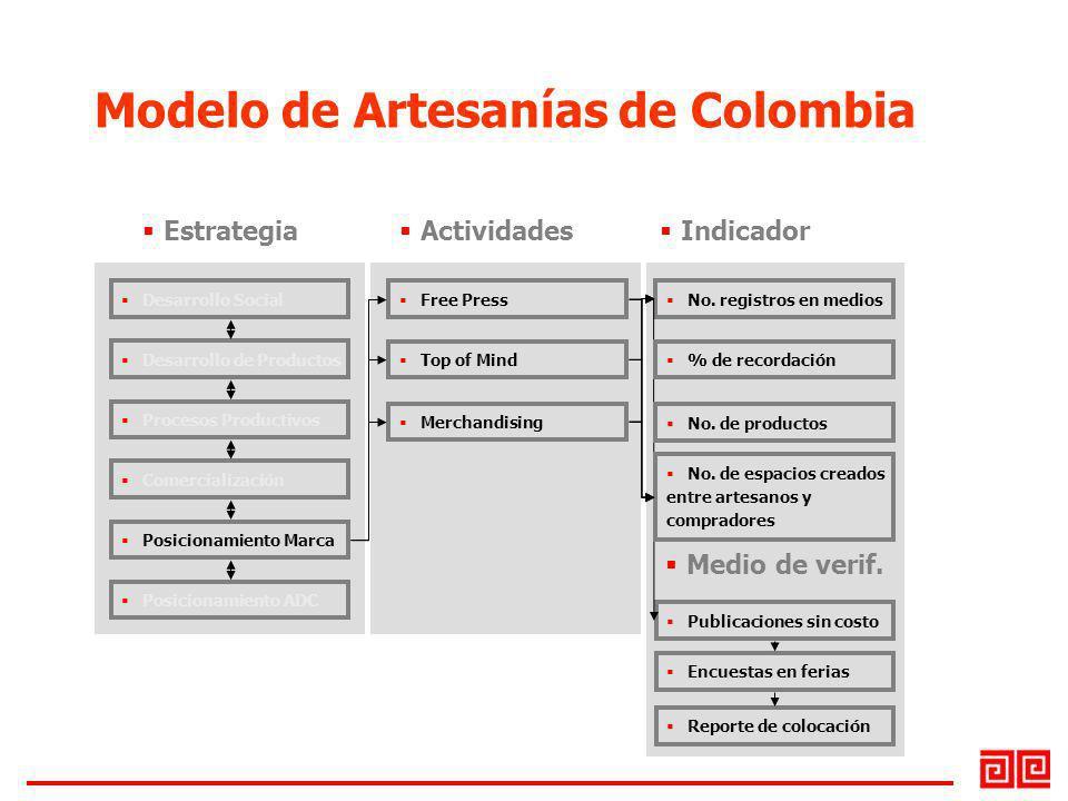 Desarrollo Social Desarrollo de Productos Procesos Productivos Comercialización Posicionamiento Marca Posicionamiento ADC Free Press Top of Mind No. r