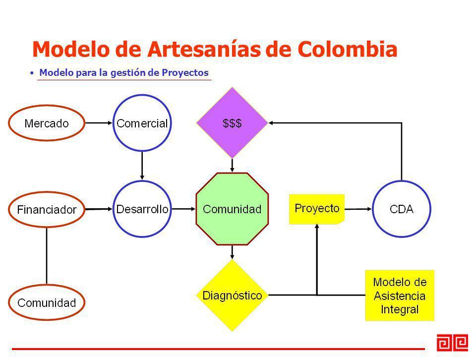 Modelo para la gestión de Proyectos Modelo de Artesanías de Colombia