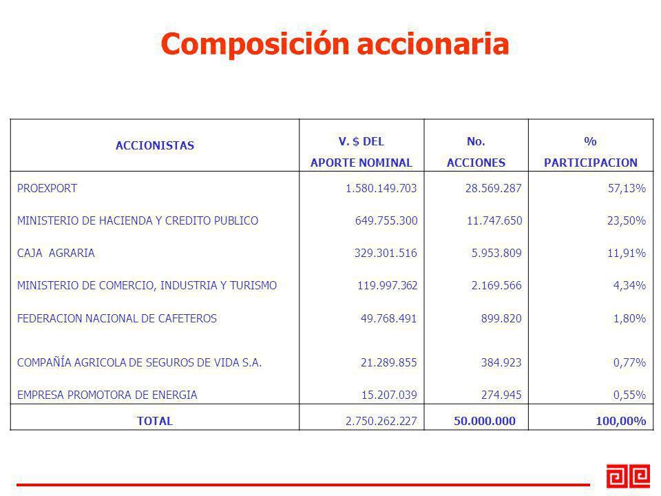 Composición accionaria ACCIONISTAS V. $ DELNo.% APORTE NOMINALACCIONESPARTICIPACION PROEXPORT 1.580.149.703 28.569.28757,13% MINISTERIO DE HACIENDA Y