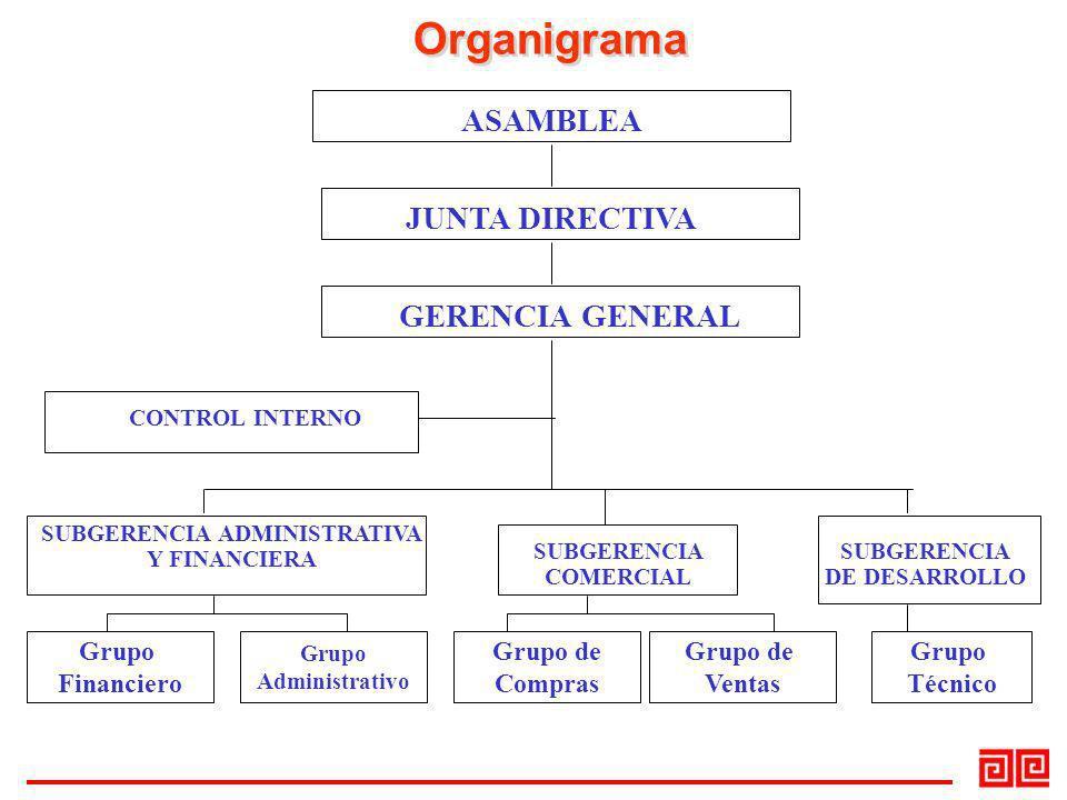 Organigrama ASAMBLEA JUNTA DIRECTIVA GERENCIA GENERAL CONTROL INTERNO SUBGERENCIA ADMINISTRATIVA Y FINANCIERA SUBGERENCIA COMERCIAL SUBGERENCIA DE DES