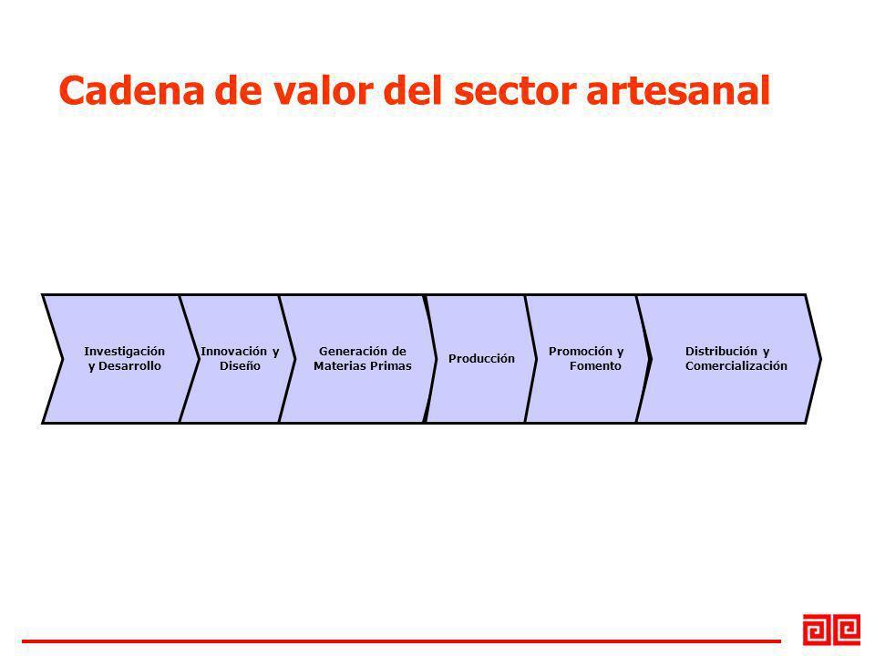 Innovación y Diseño Generación de Materias Primas Producción Promoción y Fomento Distribución y Comercialización Investigación y Desarrollo Cadena de