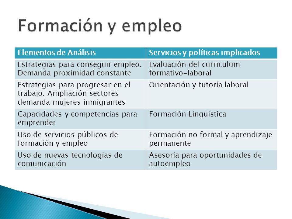 Elementos de AnálisisServicios y políticas implicados Estrategias para conseguir empleo. Demanda proximidad constante Evaluación del curriculum format
