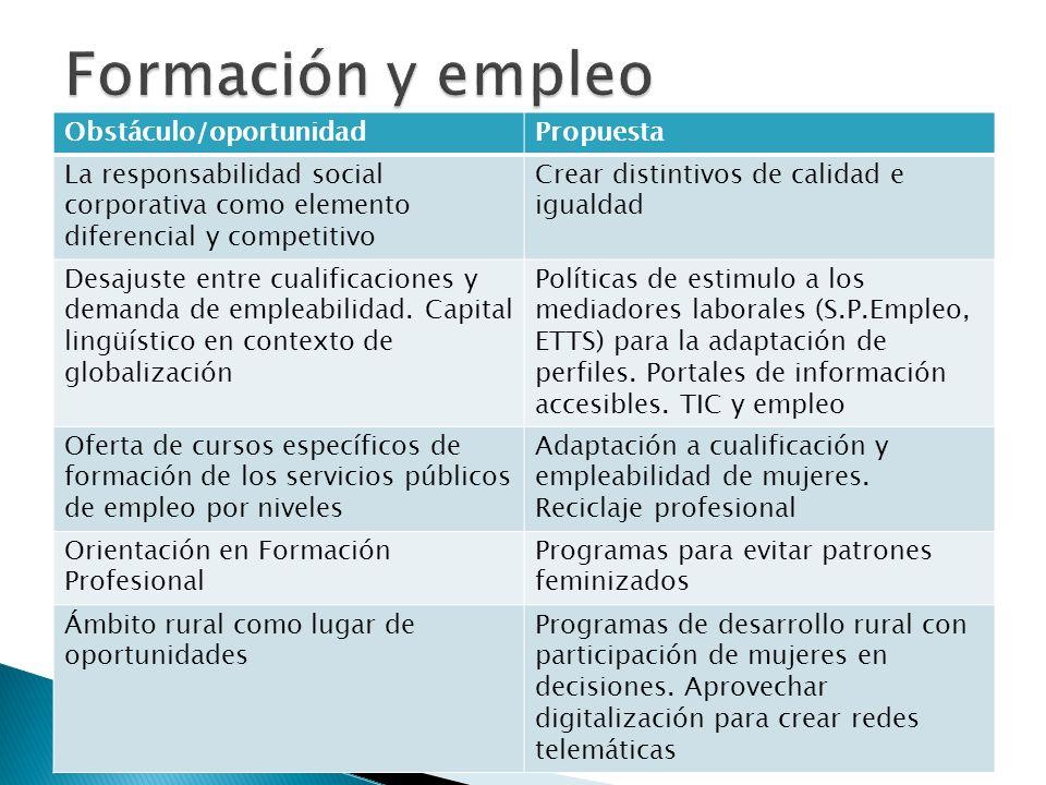 Obstáculo/oportunidadPropuesta La responsabilidad social corporativa como elemento diferencial y competitivo Crear distintivos de calidad e igualdad D