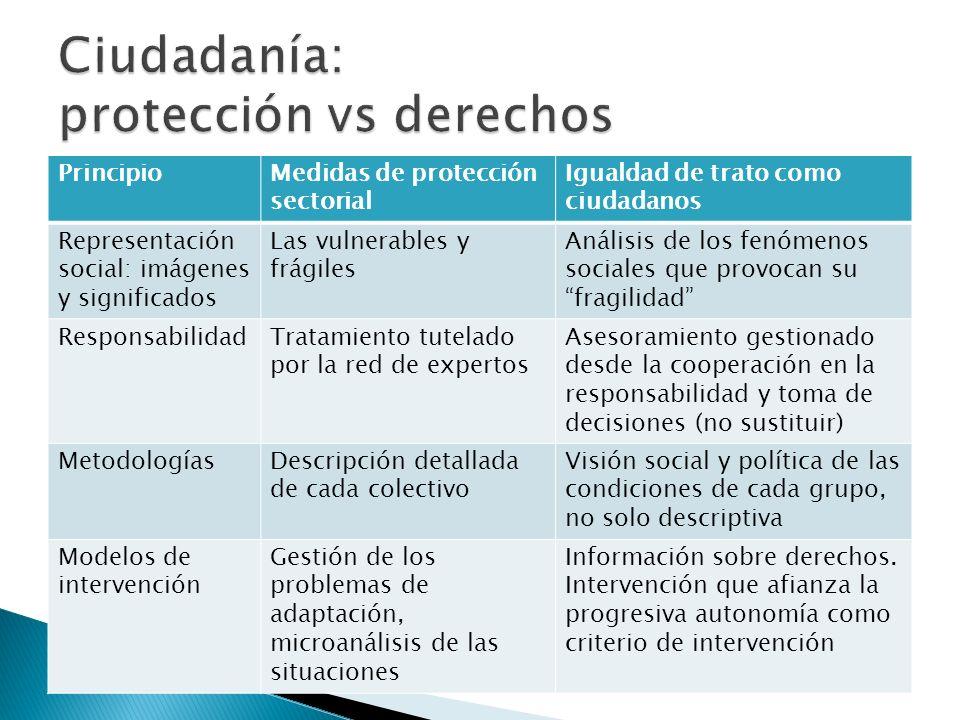 PrincipioMedidas de protección sectorial Igualdad de trato como ciudadanos Representación social: imágenes y significados Las vulnerables y frágiles A