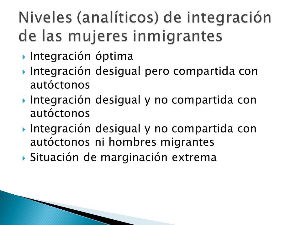Integración óptima Integración desigual pero compartida con autóctonos Integración desigual y no compartida con autóctonos Integración desigual y no c
