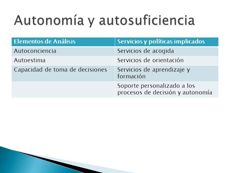 Elementos de AnálisisServicios y políticas implicados AutoconcienciaServicios de acogida AutoestimaServicios de orientación Capacidad de toma de decis