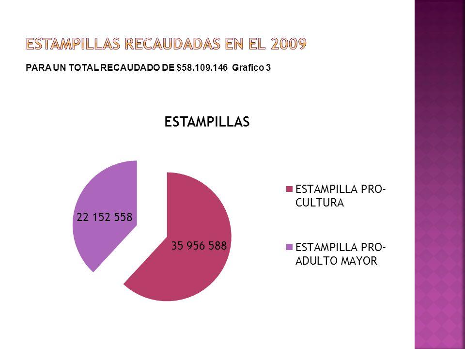 PARA UN TOTAL RECAUDADO DE $58.109.146 Grafico 3
