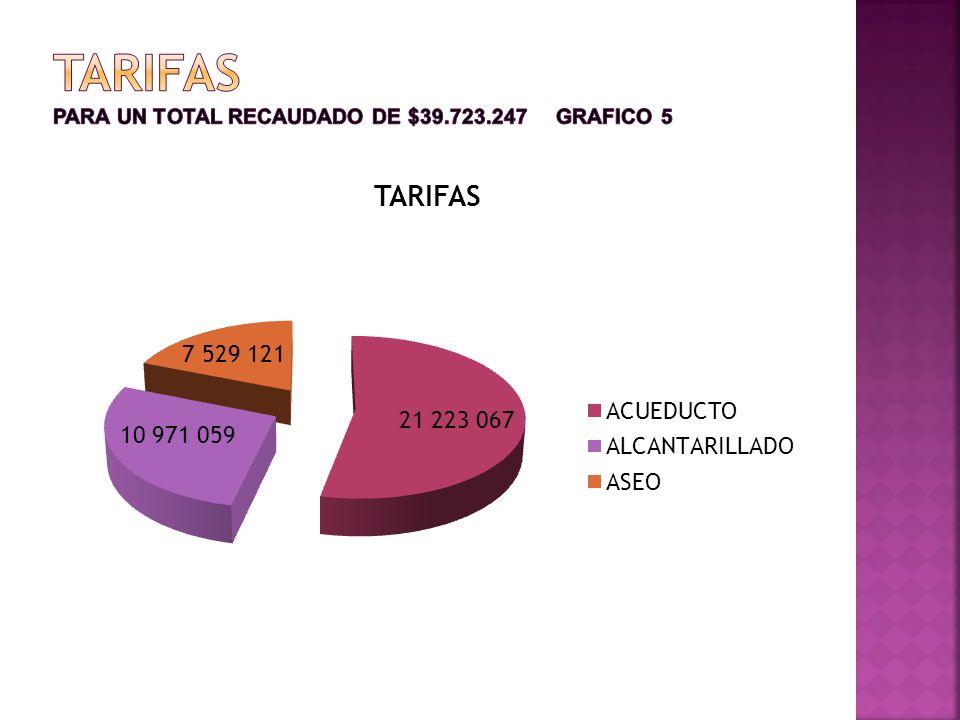 DERECHOS PARA UN TOTAL RECAUDADO DE $4.952.208= FIGURA 6.