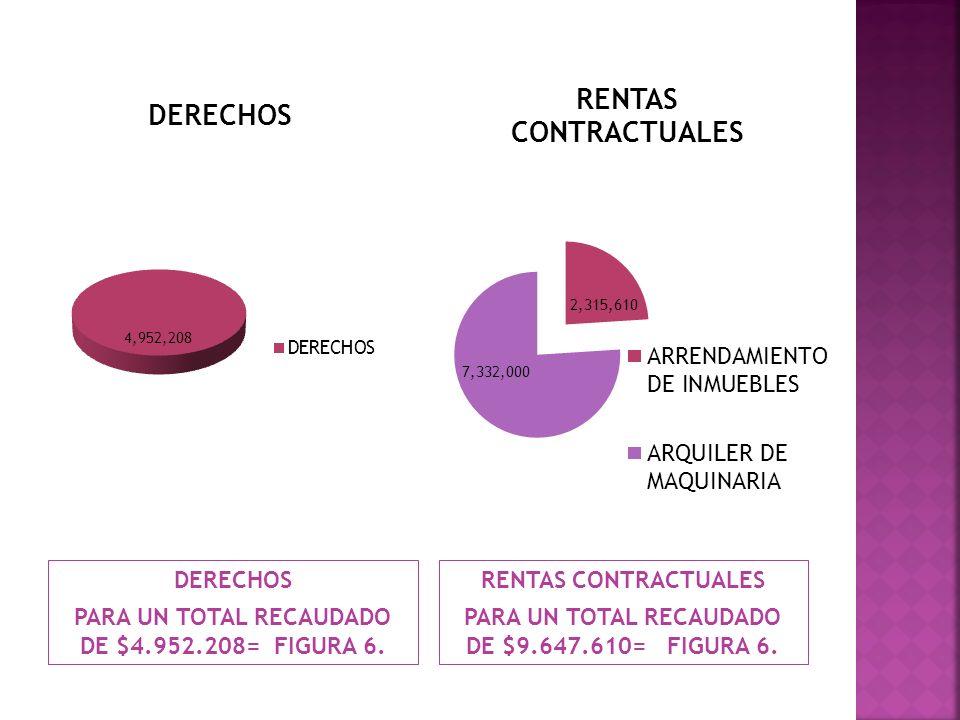 DERECHOS PARA UN TOTAL RECAUDADO DE $4.952.208= FIGURA 6. RENTAS CONTRACTUALES PARA UN TOTAL RECAUDADO DE $9.647.610= FIGURA 6.