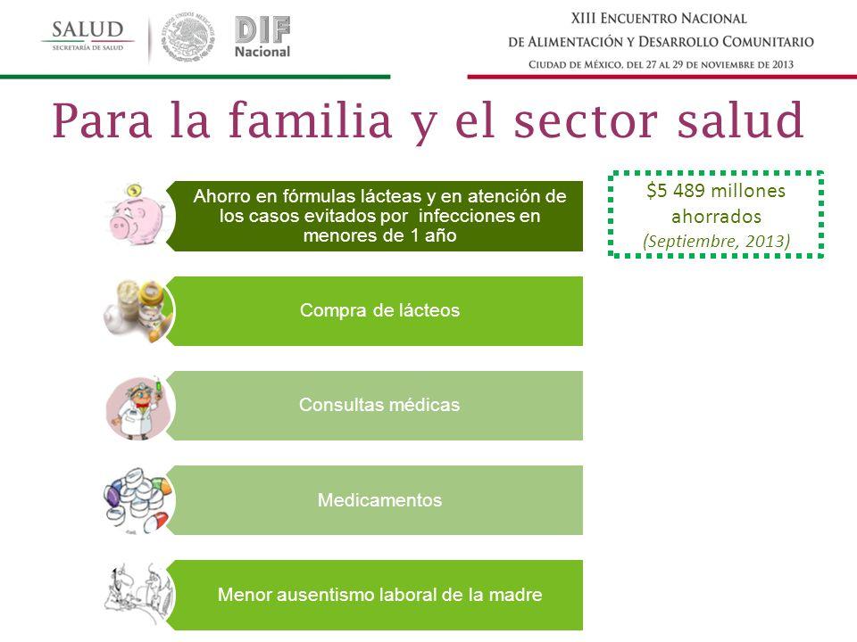 Ahorro en fórmulas lácteas y en atención de los casos evitados por infecciones en menores de 1 año Compra de lácteos Consultas médicas Medicamentos Menor ausentismo laboral de la madre $5 489 millones ahorrados (Septiembre, 2013) Para la familia y el sector salud