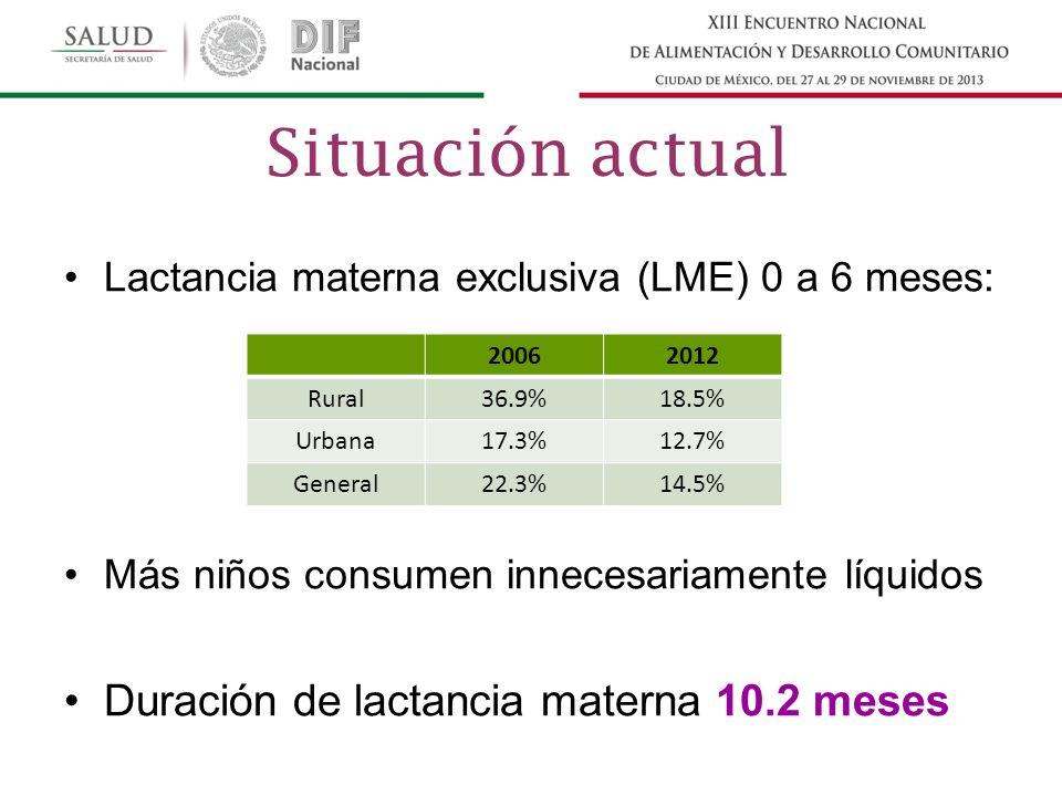 Lactancia materna exclusiva (LME) 0 a 6 meses: Más niños consumen innecesariamente líquidos Duración de lactancia materna 10.2 meses 20062012 Rural36.9%18.5% Urbana17.3%12.7% General22.3%14.5% Situación actual