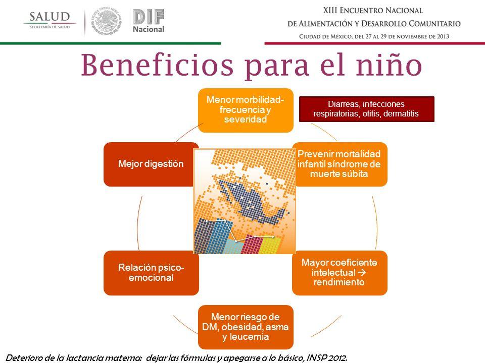 Menor morbilidad- frecuencia y severidad Prevenir mortalidad infantil síndrome de muerte súbita Mayor coeficiente intelectual rendimiento Menor riesgo