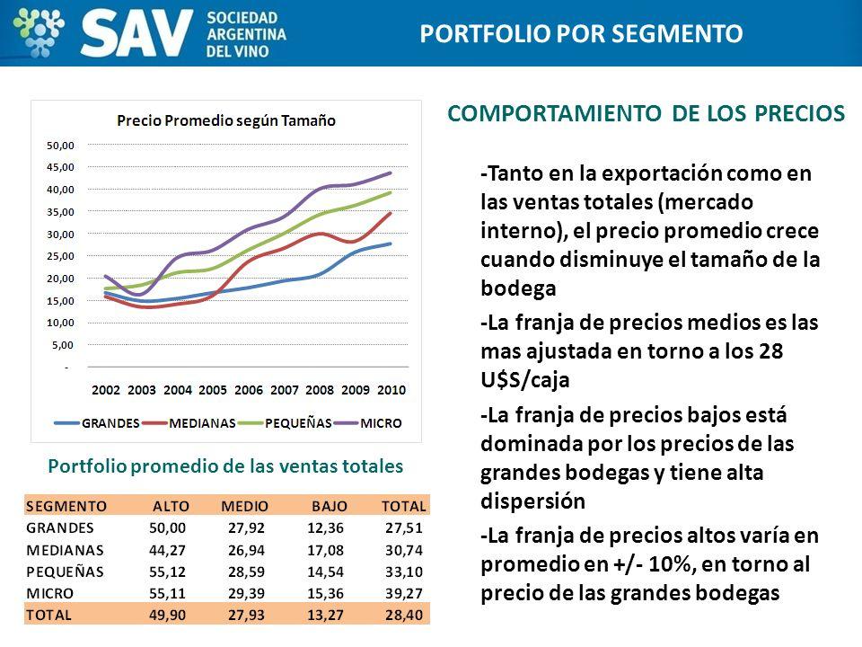 COMPORTAMIENTO DE LOS PRECIOS 10 Programa de Internacionalización de Bodegas PORTFOLIO POR SEGMENTO Portfolio promedio de las ventas totales -Tanto en