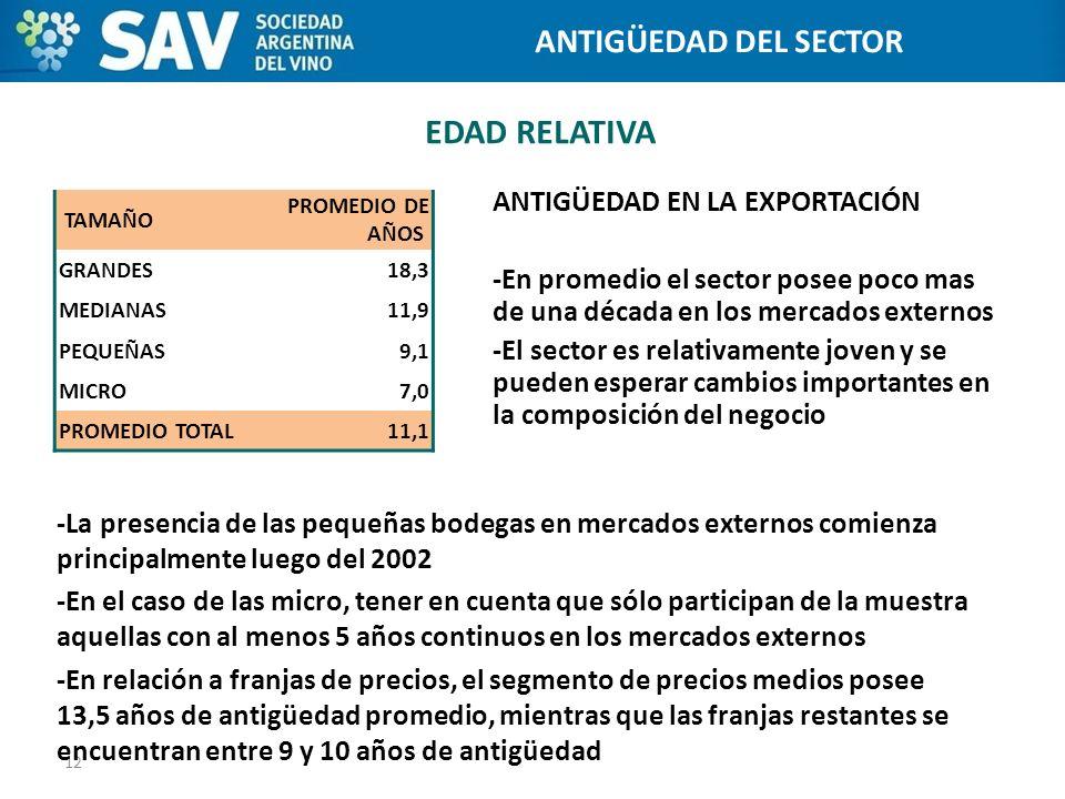 EDAD RELATIVA ANTIGÜEDAD EN LA EXPORTACIÓN -En promedio el sector posee poco mas de una década en los mercados externos -El sector es relativamente jo