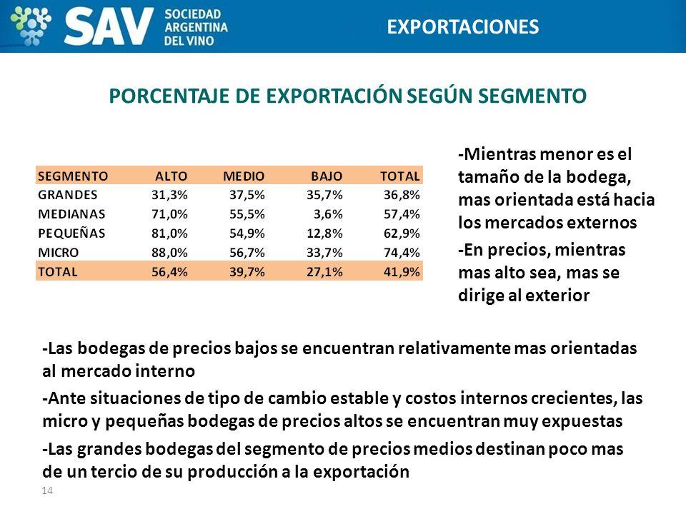 PORCENTAJE DE EXPORTACIÓN SEGÚN SEGMENTO -Mientras menor es el tamaño de la bodega, mas orientada está hacia los mercados externos -En precios, mientr