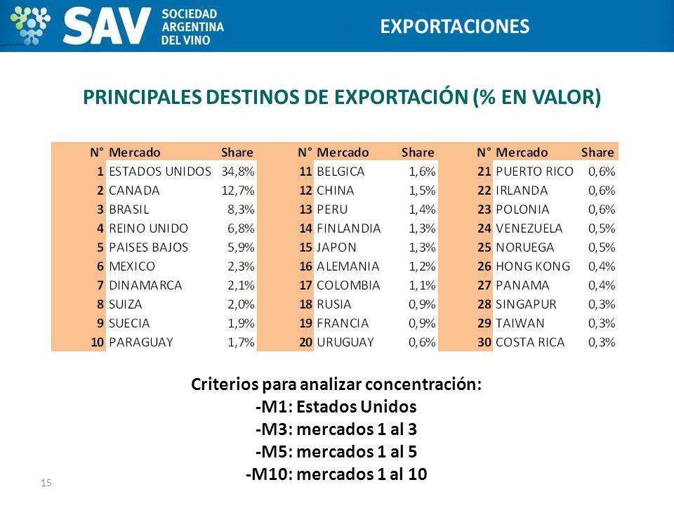 PRINCIPALES DESTINOS DE EXPORTACIÓN (% EN VALOR) 15 Programa de Internacionalización de Bodegas EXPORTACIONES Criterios para analizar concentración: -