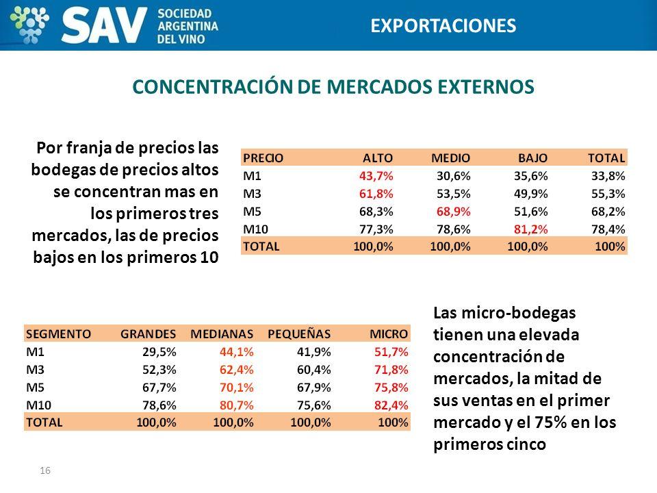 CONCENTRACIÓN DE MERCADOS EXTERNOS 16 Programa de Internacionalización de Bodegas Por franja de precios las bodegas de precios altos se concentran mas
