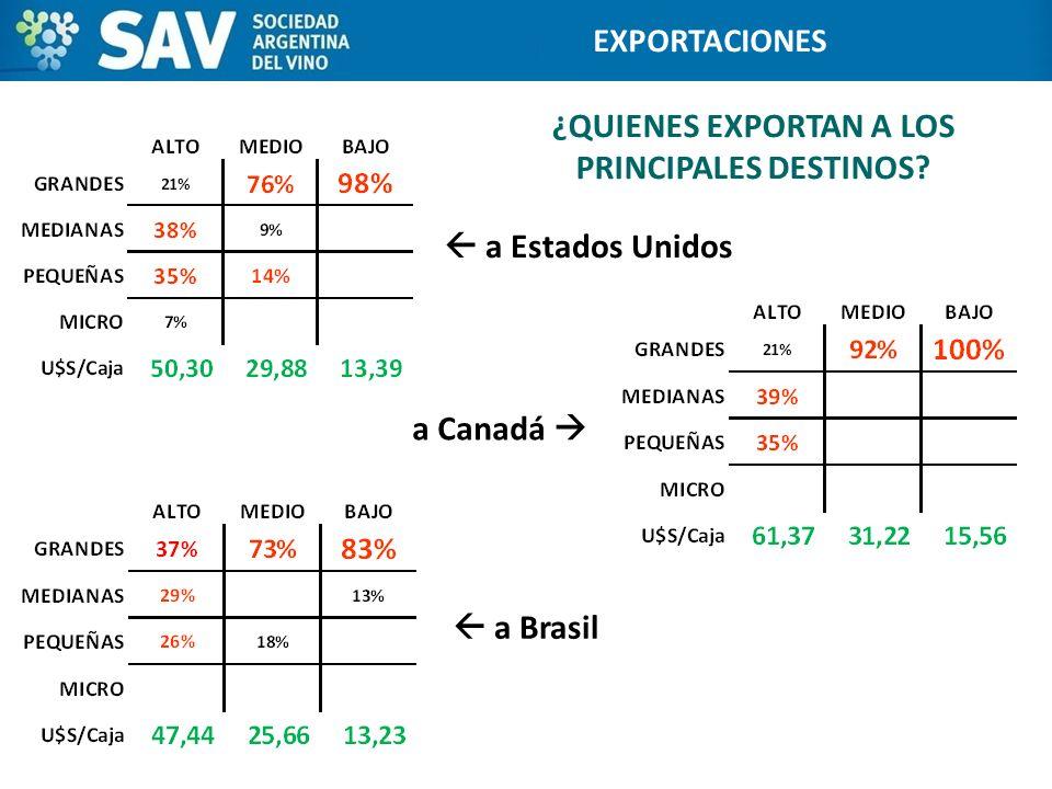 ¿QUIENES EXPORTAN A LOS PRINCIPALES DESTINOS? 17 Programa de Internacionalización de Bodegas EXPORTACIONES a Estados Unidos a Brasil a Canadá