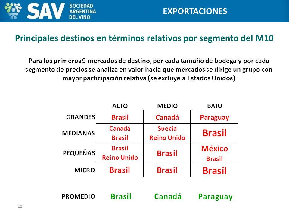 Principales destinos en términos relativos por segmento del M10 18 Programa de Internacionalización de Bodegas EXPORTACIONES Para los primeros 9 merca